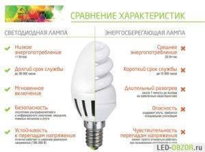 Cветодиодное освещение в квартире плюсы и минусы