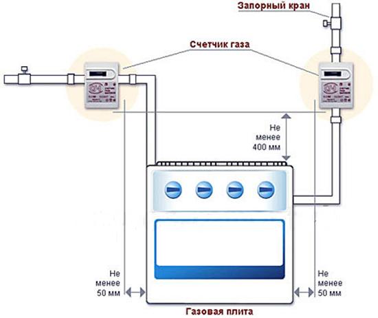 Подключение газовой плиты