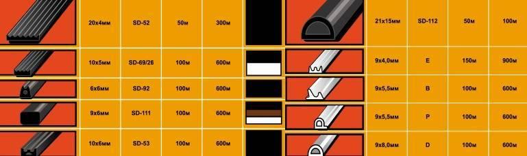 Использование самоклеющегося уплотнителя для дверей
