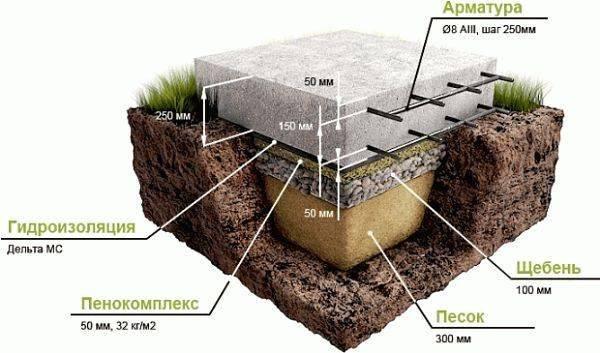 Плюсы и минусы плитного фундамента, а также особенности устройства