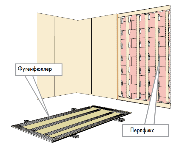 Выравнивание стен гипсокартоном своими руками: с карасом и без