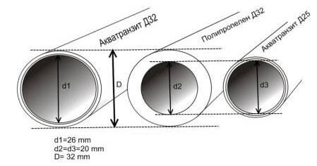 Труба круглая размеры таблица