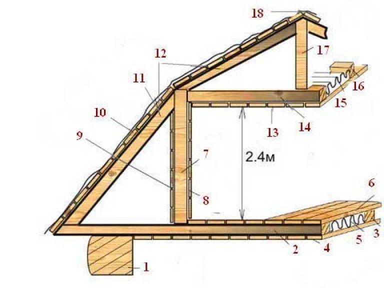 Онлайн калькулятор расчета стропильной системы, обрешетки и угла наклона ската мансардной крыши