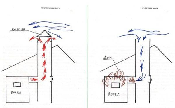 Как сделать печную трубу своими руками