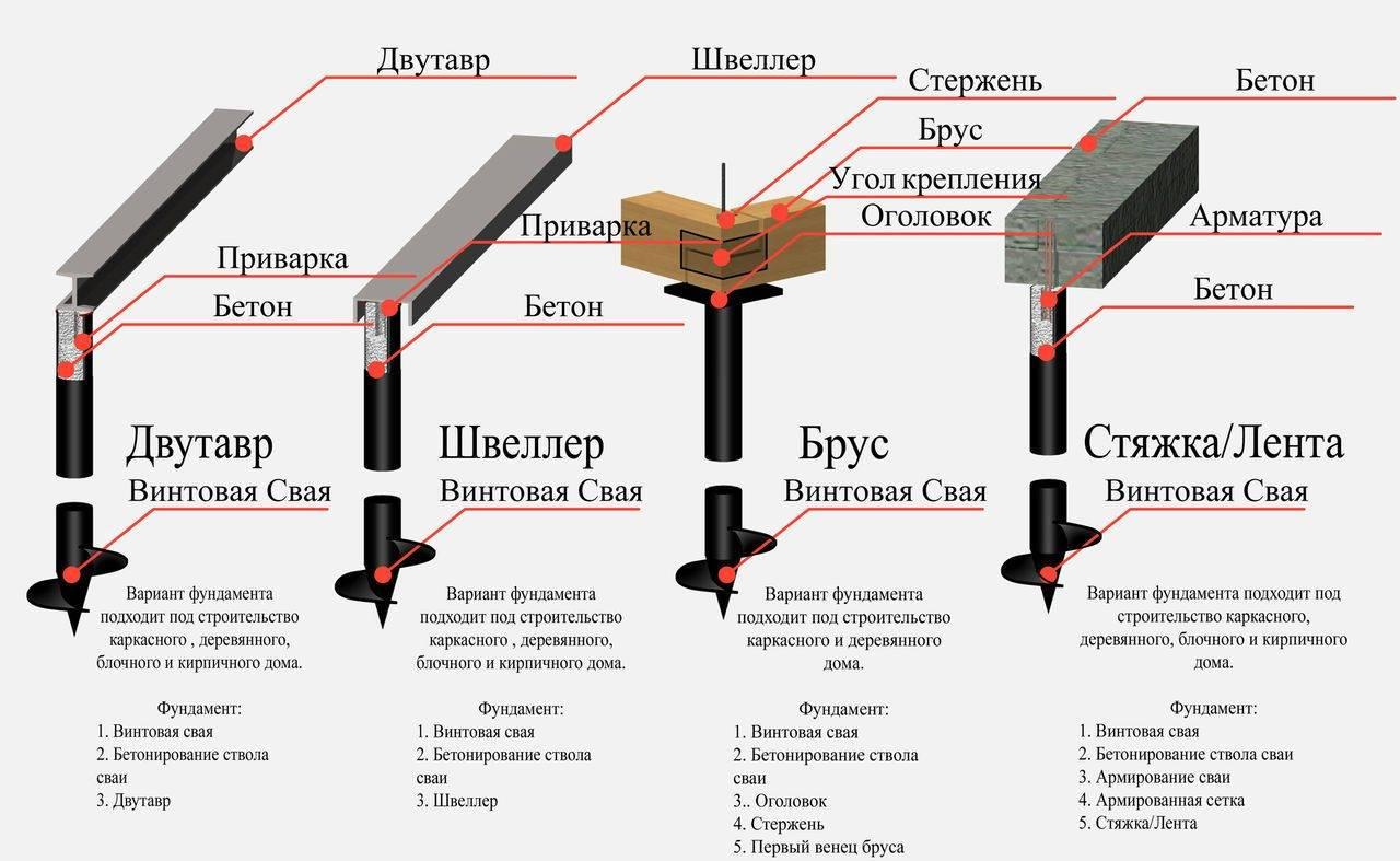 Свайно-винтовой фундамент своими руками: особенности, устройство, расчет, монтаж