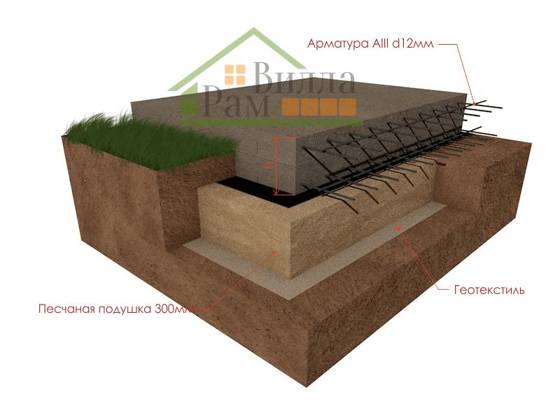 Ушп фундамент: технология изготовления конструкции