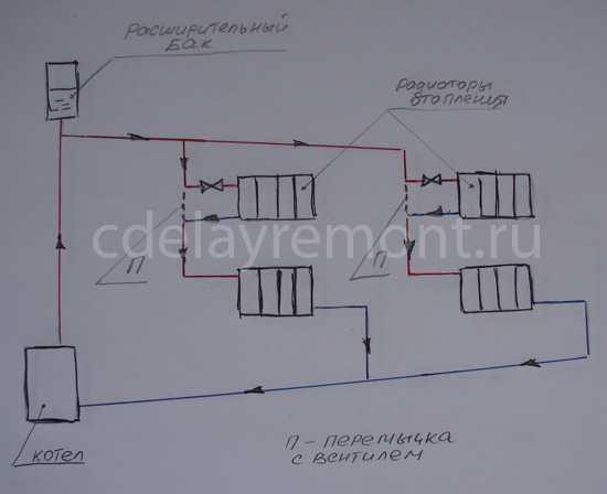 Электроотопление – отопительные приборы
