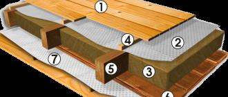 Как утеплить межэтажное перекрытие в деревянном доме своими руками: какой утеплитель? Виды: кнауф, опилками, пенопластом, керамзитом