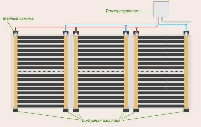 Как осуществляется монтаж пленочных теплых полов: порядок укладки и подключения