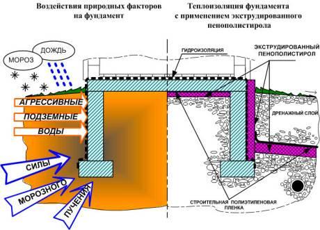 Утепление фундамента изнутри