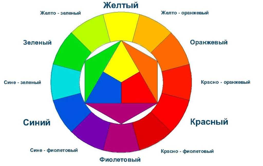 Сочетание цветов в интерьере - all4decor