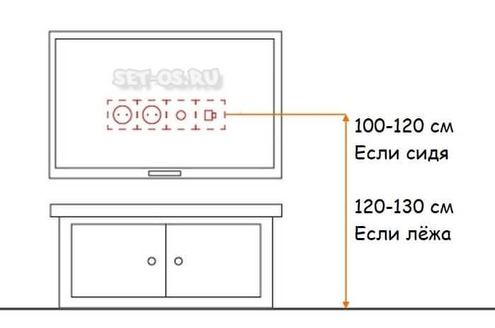 На какой высоте вешать телевизор? оптимальное расстояние от пола. высота установки на стене в гостиной и других помещениях