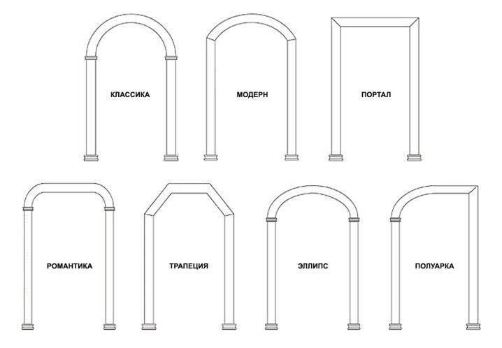 Входные двери: где лучше устанавливать входную группу арочного типа?
