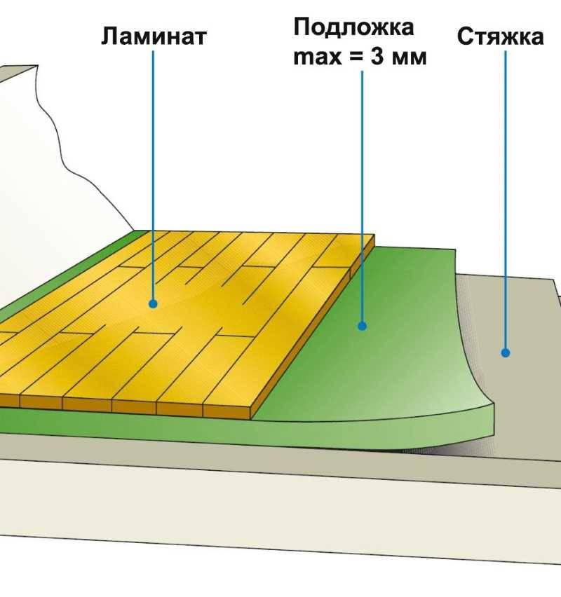 Толщина подложки под ламинат - какая должна быть и от чего зависит выбор?