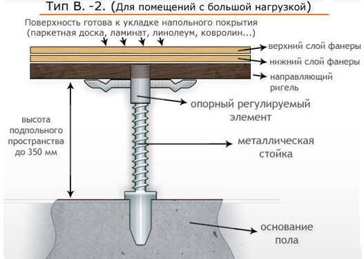 Как сделать стяжку пола - 3 способа с пошаговыми инструкциями!