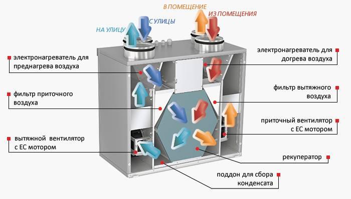 Естественная вентиляция в жилом доме — основные моменты