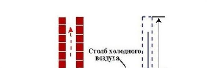 Калькулятор расчета сечения дымохода твердотопливной печи или котла