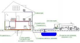 Как получить техусловия на газ для подключения в частном доме