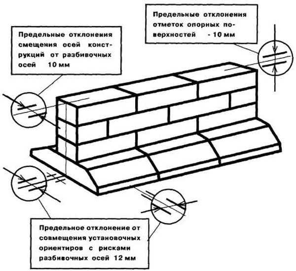 Сборный ленточный фундамент из блоков фбс - фундамент своими руками