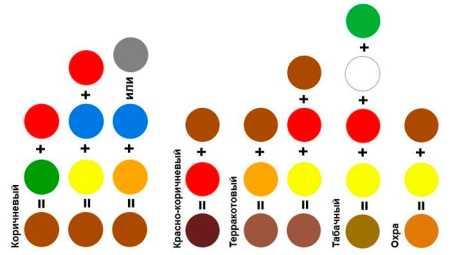 Как получить фиолетовый цвет при смешивании красок: из каких цветов и сколько корректора добавить, что бы сделать темный оттенок в домашних условиях