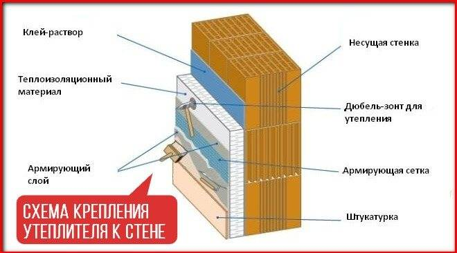 Крепление утеплителя к разным частям строения – 4 технологии проведения работ