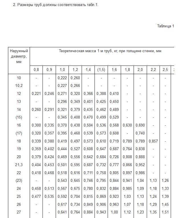 Таблица размеров стальных труб – какой бывает диаметр у таких труб