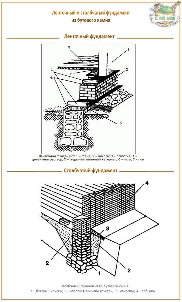 Как сделать бутовый или бутобетонный фундамент? устройство бутового фундамента.