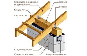 Что такое мауэрлат: конструкция и установка своими руками