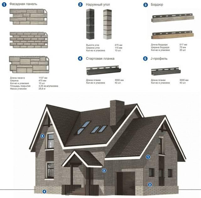 Расчет сайдинга на дом - количества материала и комплектующих