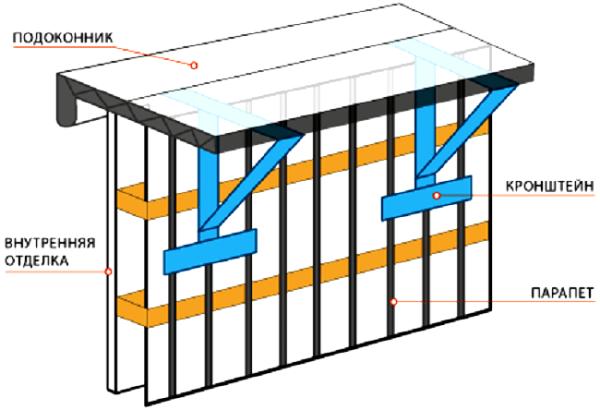Как узаконить расширение или пристройку балкона