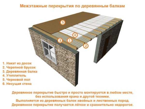 Пол второго этажа по деревянным балкам: устройство