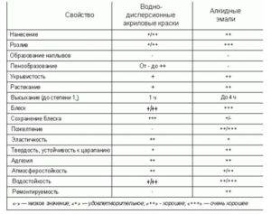 Акриловая водно-дисперсионная краска: преимущества, технические характеристики и особенности