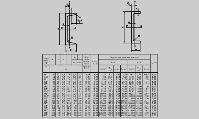 Сортамент швеллеров: соотношение характеристик и качества