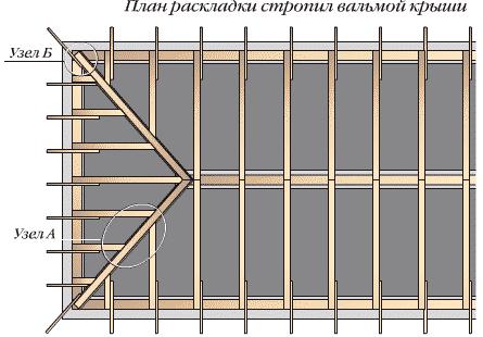 Вальмовая крыша своими руками, пошаговая инструкция, чертежи и фото