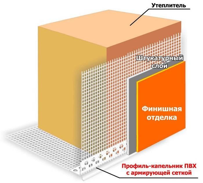 Отделка фасадов пенопластом: технология | тепломонстр