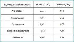 Расход водоэмульсионной краски на 1 м2: нормы расхода и отклонения