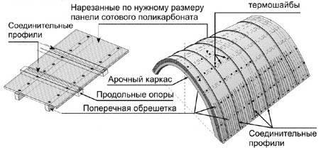 Как правильно крепить поликарбонат