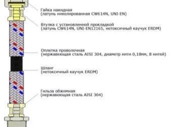 Гибкая подводка из нержавеющей стали: основные критерии выбора