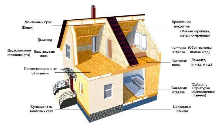 Как сделать дом из ДСП панелей? Надежные проекты своими руками - Плюсы и минусы плит для каркасного дома - Пошагово