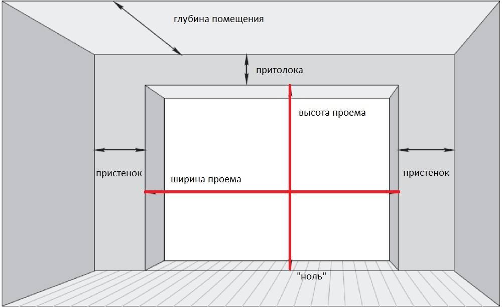 Монтаж секционных ворот дорхан самостоятельно: порядок действий