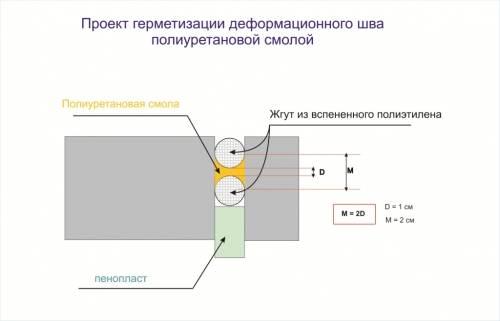 Какой герметик выбрать для трещин в бетоне + пошаговая инструкция заделки швов
