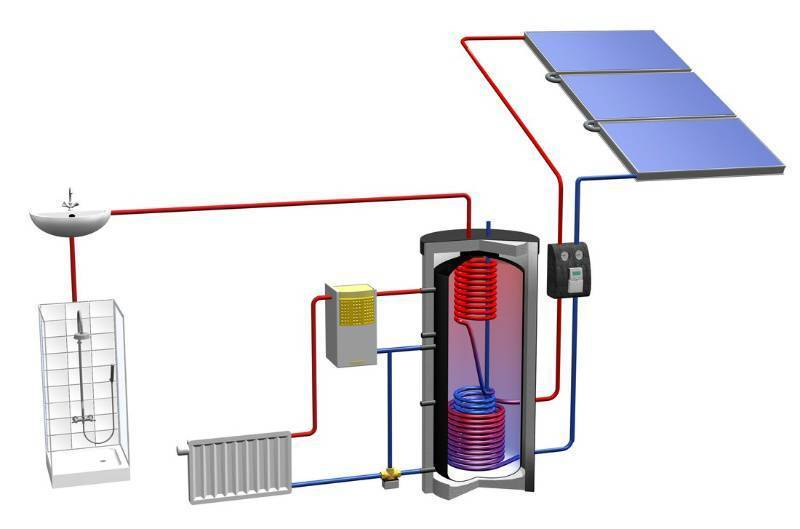 Солнечный коллектор своими руками - на 100% проверенный способ изготовления