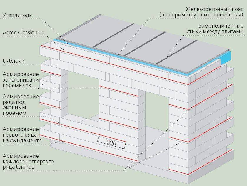 Возведение стен из пеноблоков: технология