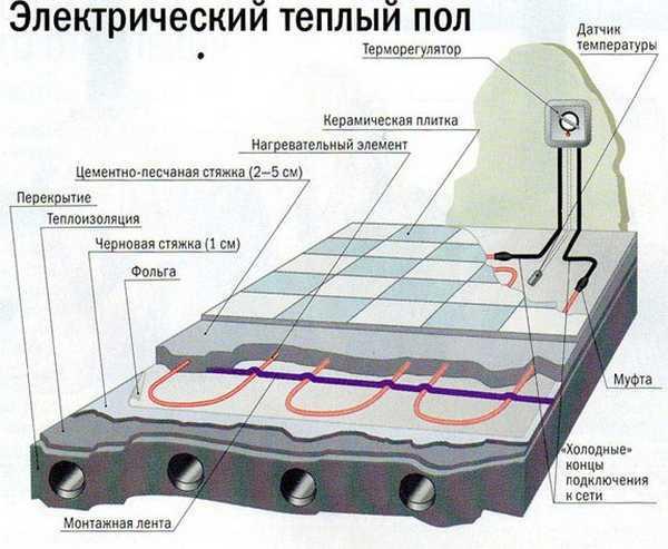 Что лучше водяной или электрический теплый пол?
