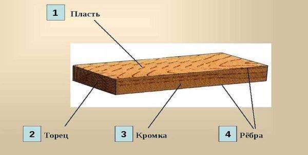 Доска для каркасного дома: размер и толщина, из какой доски можно строить здание: естественной влажности или нет