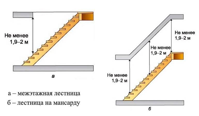 Размеры ступеней лестницы: оптимальная глубина, высота и ширина
