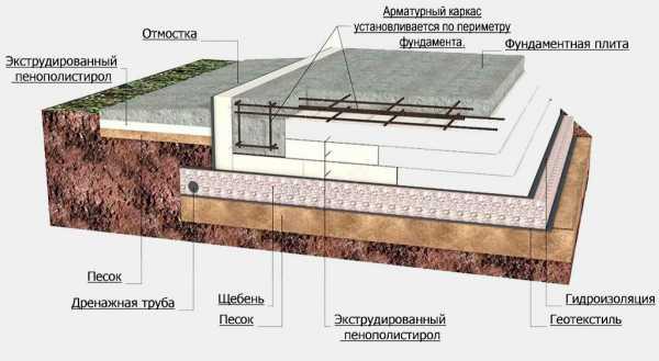 Установка фундамента «утеплённая шведская плита»