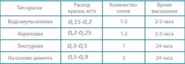 Как рассчитать расходуемое количество водоэмульсионки на 1 м2?