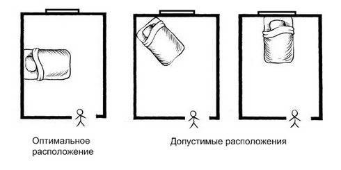 Куда ставить кровать изголовьем: в какую сторону света, можно ли поставить к окну, к двери, фен-шуй