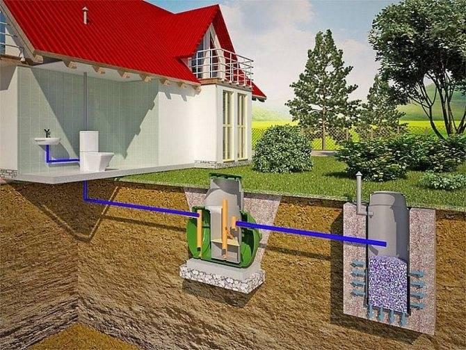 Самая подробная и понятная инструкция - установка септика на даче | септик клён официальный сайт производителя!